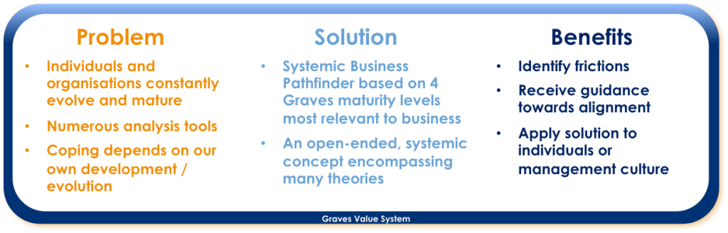 OnO_Pathfinder_P-S-B_2_Graves-Value-System